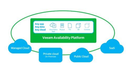 Veeam Availability Platform