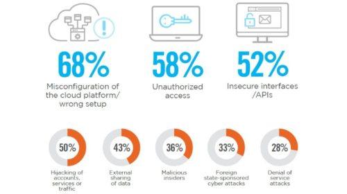 2020 Cloud Security Report: Největší obavy při využití veřejných cloudů