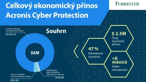 Acronis: Ransomware cílí na výrobu