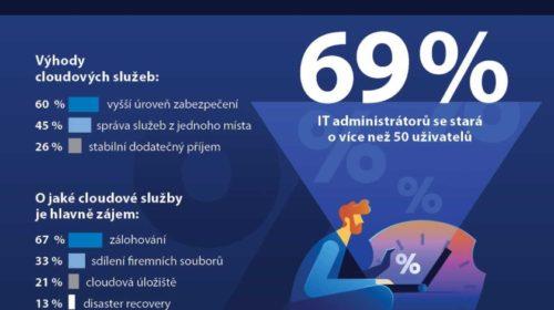 Průzkum: cloudové služby zvyšují efektivitu správy IT a úroveň zabezpečení
