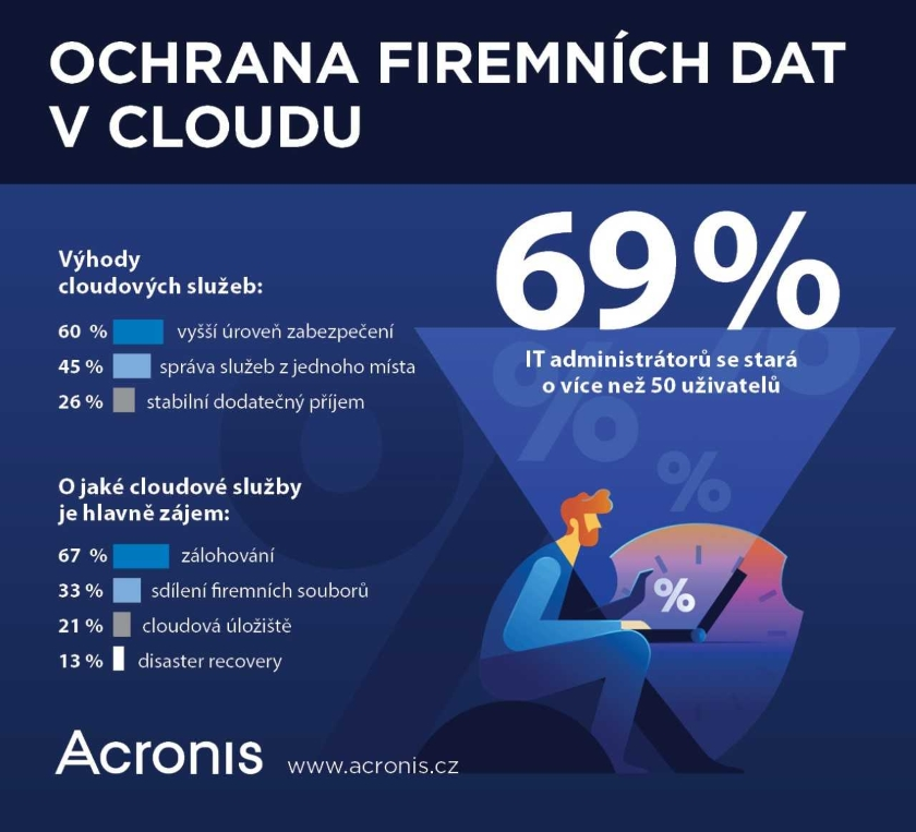 Acronis cloud průzkum