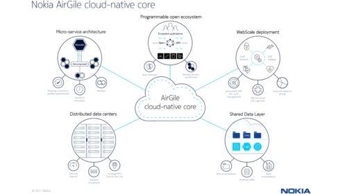 Cloud-native core od Nokia nasazuje společnost Idea Cellular v Dillí