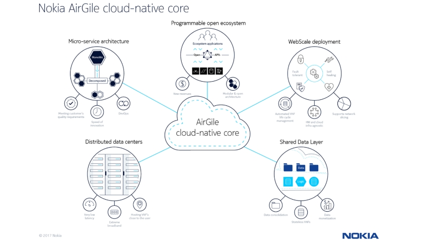 AirGile cloud-native core network