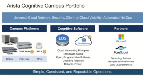 Arista Networks představila koncept Cognitive Cloud Networking s podporou IoT