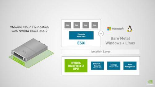 VMware a NVIDIA přinesou AI do každé firmy