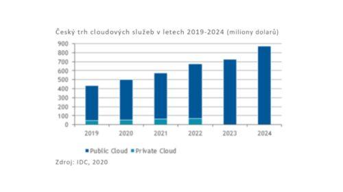 Český trh cloudových služeb v letech 2019-2024