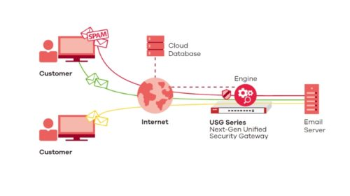 Nová služba Cloud Email Security