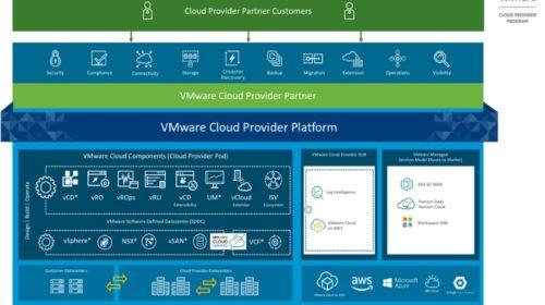 Portál VMware Cloud Provider Hub