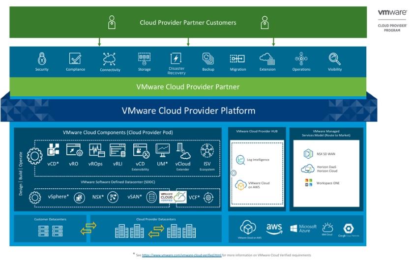 Cloud Provider Platform
