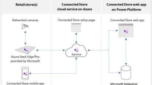 Microsoft uvádí Cloud for Retail v nejnovějším cílení cloudu na specifické odvětví