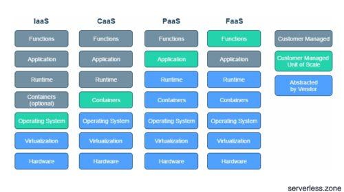Je bezserverový přístup další fází vývoje nativních cloudových aplikací?
