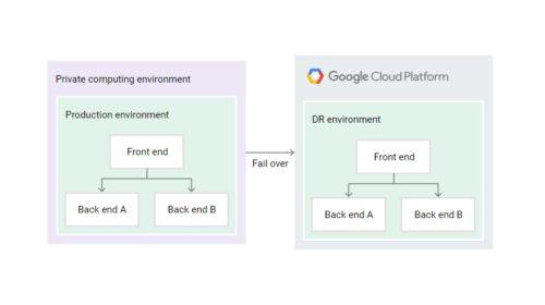 Hybridní cloudová platforma Google je nyní v beta verzi