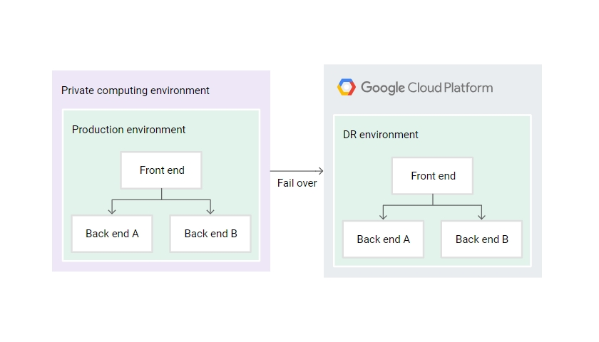 GCP Business continuity hybrid