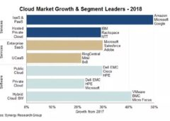 Global cloud market