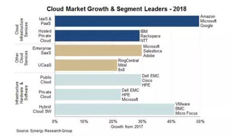 Globální cloudový trh v roce 2018 dosáhl 250 miliard dolarů