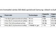 Historie hromadné výroby SSD disků společnosti Samsung v bitech na buňku
