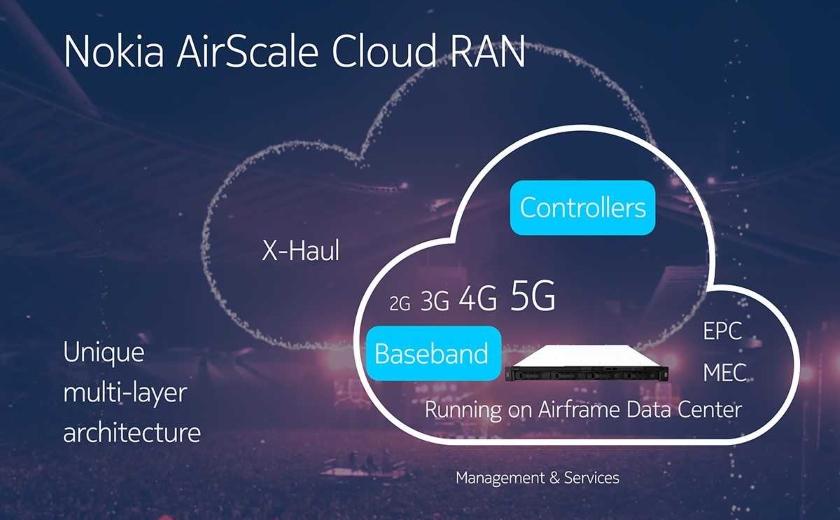 Nokia AirScale Cloud RAN