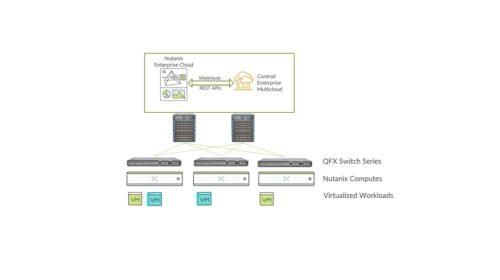Juniper Networks rozšiřuje integraci se systémy Nutanix