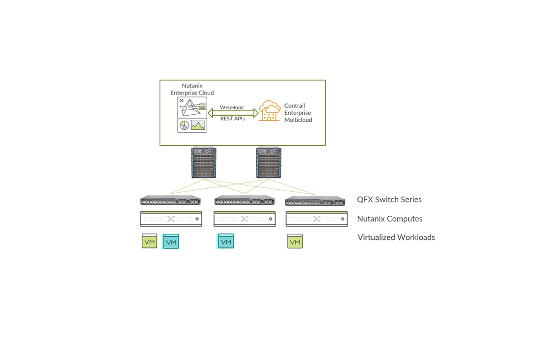 Nutanix Enterprise Cloud