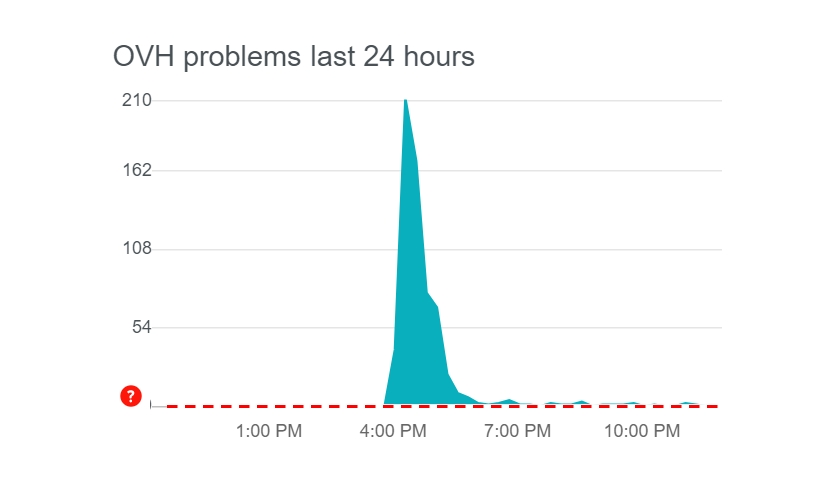 OVHcloud outage
