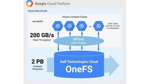 Dell Technologies Cloud a Google Cloud spouští hybridní úložné řešení