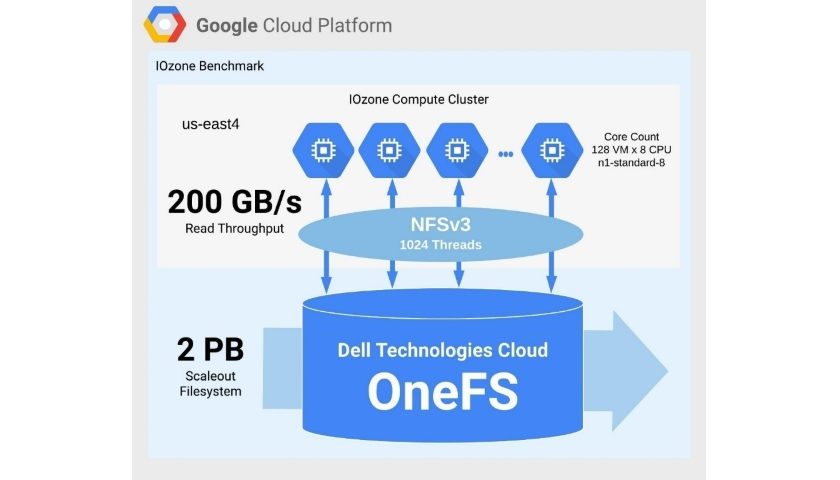 OneFS for Google Cloud