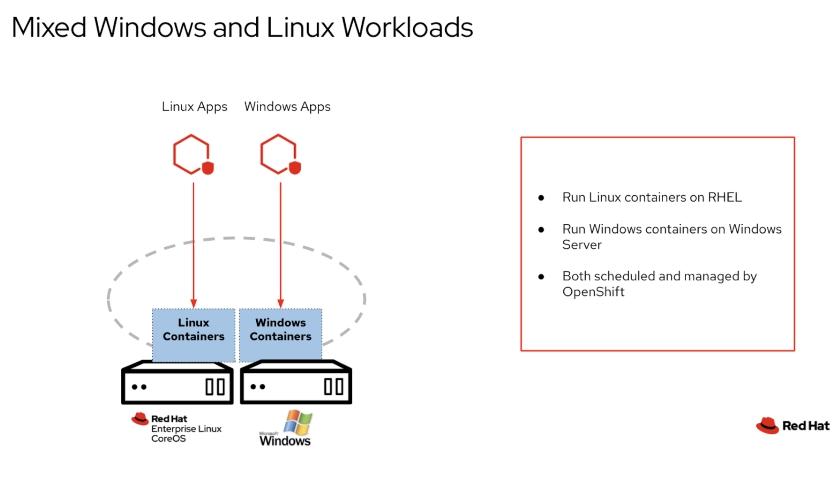 OpenShift 4.4