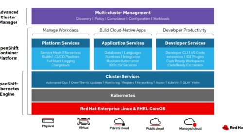 OpenShift přináší virtualizaci do nativních cloudových aplikací