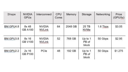 Oracle nabídne ve svém cloudu Nvidia A100 GPU