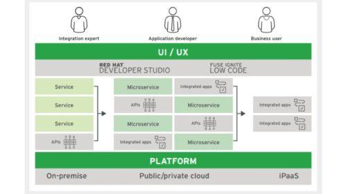 Red Hat uvádí Fuse 7 a rozšiřuje cloudové integrační portfolio o novou iPaaS službu
