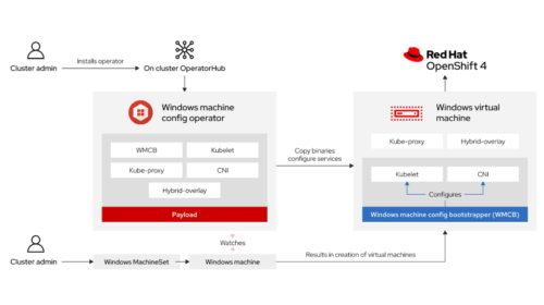 Red Hat v nejnovější verzi OpenShiftu zdokonaluje Kubernetes