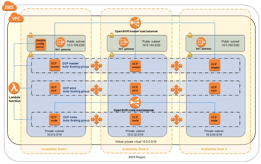 Red Hat OpenShift on AWS