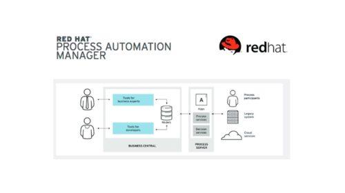 Nové nativní cloudová automatizace procesů