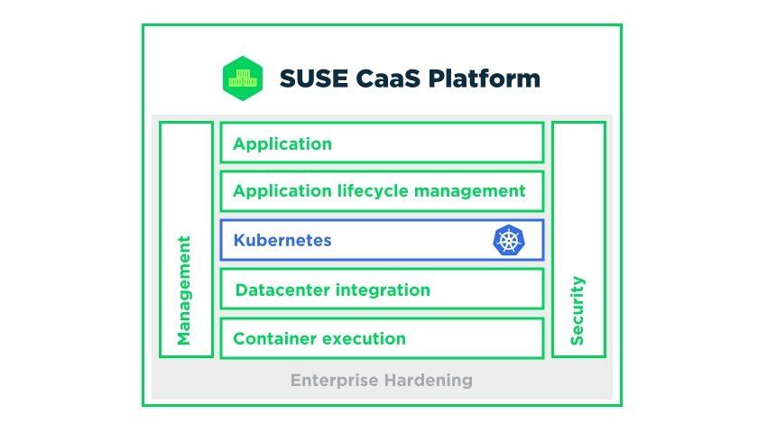 SUSE CaaS Platform 4