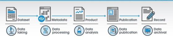 Science Mesh pro efektivní sdílení dat a mezinárodní spolupráci vědecké komunity