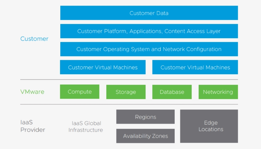 VMware Cloud Services architecture