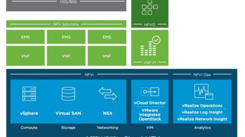 Platforma pro virtualizaci síťových funkcí příští generace pro 5G a multicloudové telekomunikační sítě