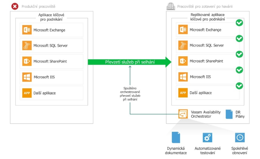 Veeam Availibility Orchestrator