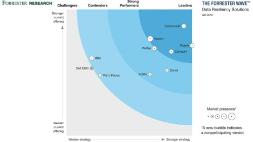 Společnost Commvault lídrem v oblasti odolnosti dat