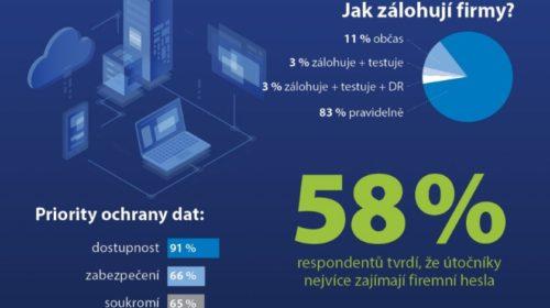 Většina českých SMB firem pravidelně zálohuje, avšak netestují obnovu