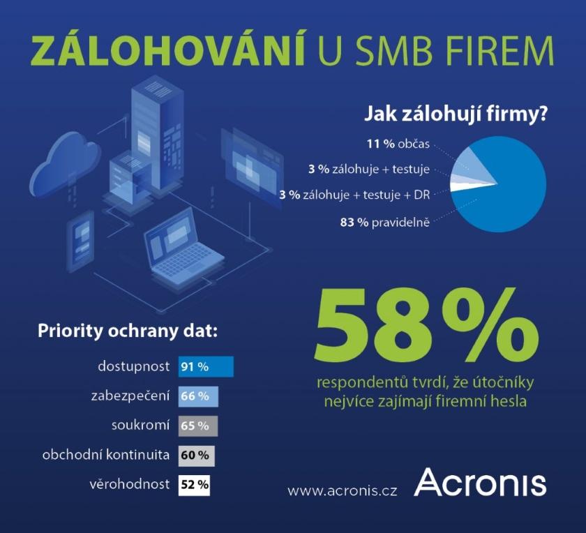 průzkum zálohování dat mezi českými a slovenskými SMB podniky