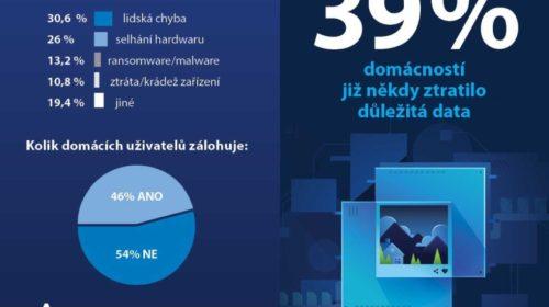 Průzkum: 54 % domácích uživatelů si nezálohuje svůj osobní počítač