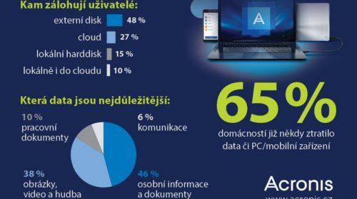 Už 65 % domácností má zkušenost se ztrátou osobních dat či zařízení